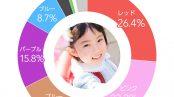 【2021】女の子人気色ランキング「自由に好きな色を」